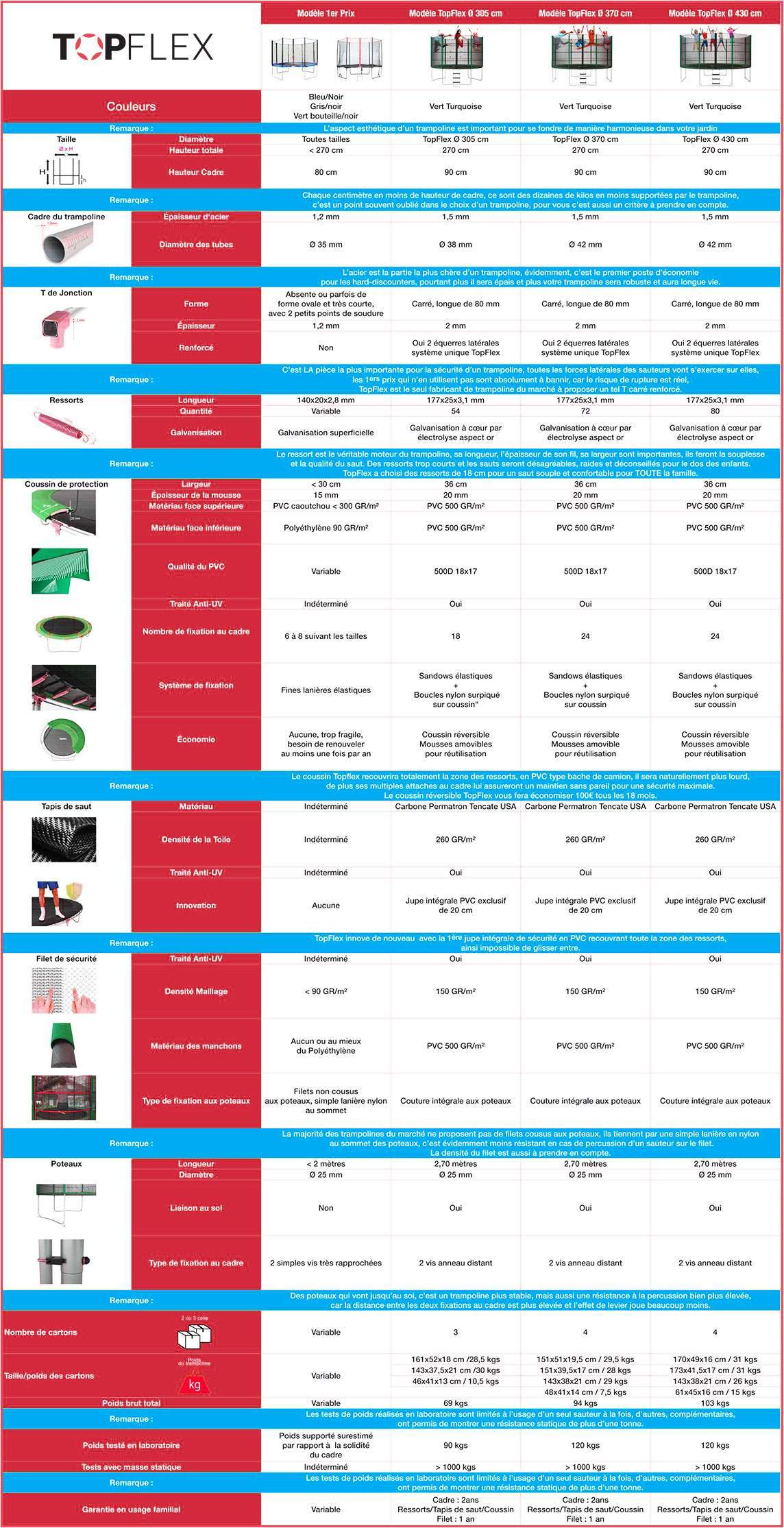 tableau comparatif trampoline decathlon et topflex